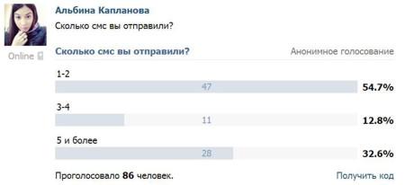 Голосование-за-Евгению-Гусеву-идет-очень-слабо-3