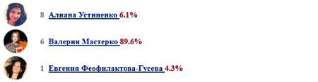 Голосование-за-Евгению-Гусеву-идет-очень-слабо-6