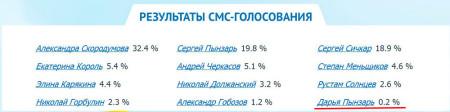 Фанаты-Даши-Пынзарь-не-могут-проголосовать-3