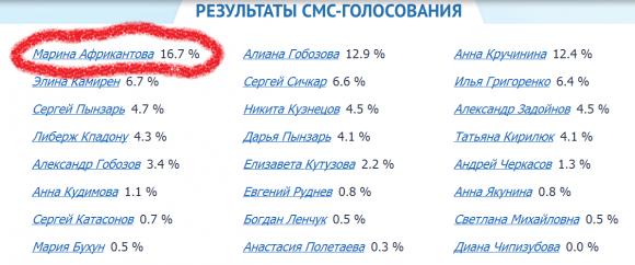 Ч.Г. 2014 - результаты смс-голосования на 18.07.14. День!  Это просто невероятно!!!!