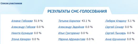 Ч.Г. 2014 - Результаты смс-голосования на 26.07.14. День