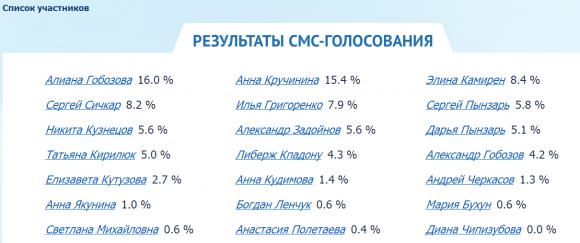 Ч.Г. 2014 - Результаты смс-голосования на 16.07.14. День