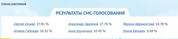 Ч.Г. 2014 – Результаты смс-голосования на 08.08.14 День