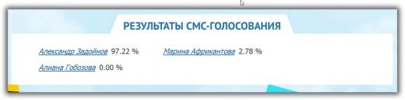 Результаты голосования на 16.08.14. Вечер